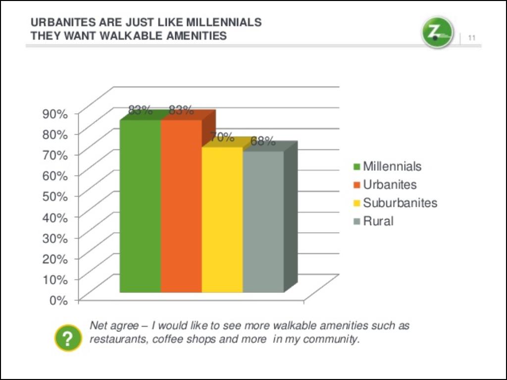 zipcar_walkability