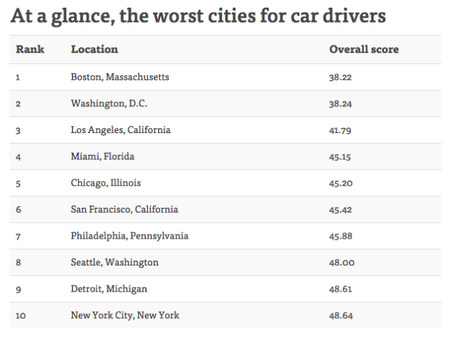 Worst Cities for Car Drivers   NerdWallet