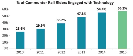 Chart showing increase in commuter rail passengers engaged with technology