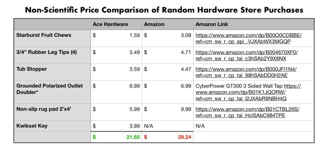 Price Comparison of Hardware Store Purchases